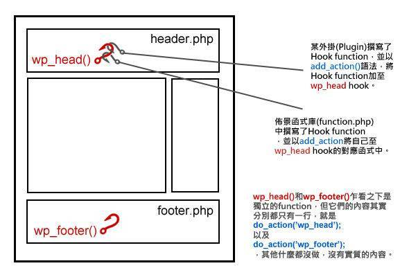 wp_hook_view