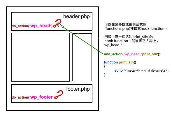 wp_hook_example