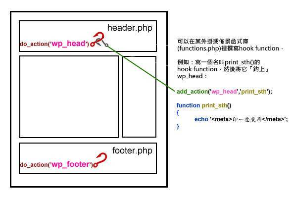 wp_hook_example