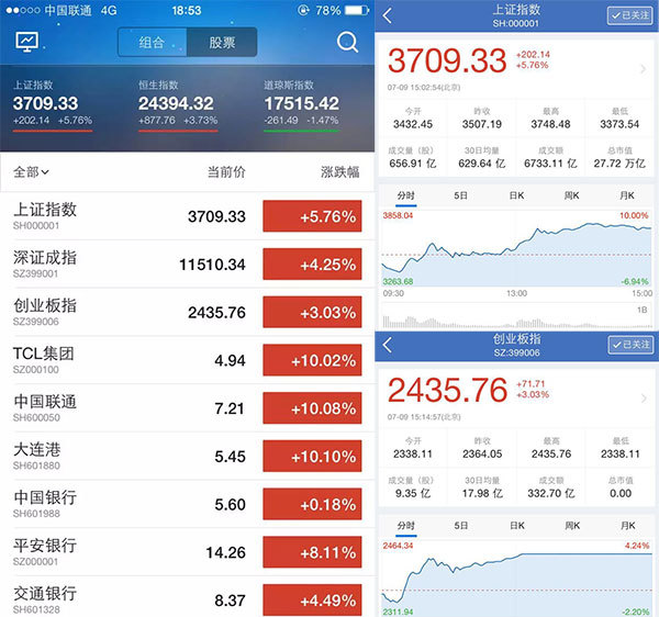 20150709中国股市